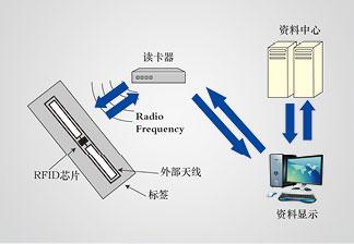 自动选cengdang案柜RFID版